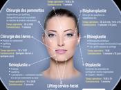 L'infographie Chirurgie visage clinique Générale-Beaulieu