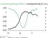 L'état santé l'économie américaine début 2012