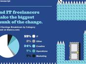 Infographie freelance statistiques