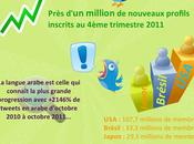 [Infographie] France représente 1,4% utilisateurs Twitter