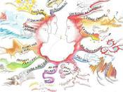 """carte heuristique pour illustrer """"Visions l'autre, invitation voyage"""""""