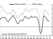 Commerce mondial Croissance mondiale selon Patrick ARTUS