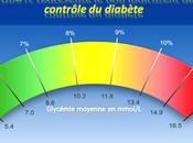 Connaitre l'intégralité l'hémoglobine glyquée HbA1c