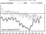 Quelles contraintes pèsent politiques économiques pays zone euro