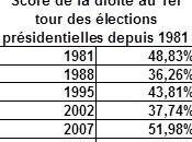 Elections mauvais bilan pour droite années Sarkozy
