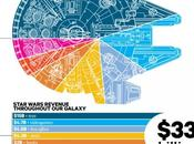 Infographie milliards dollars pour Star Wars
