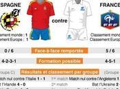 Euro 2012: France affronte Espagne