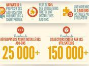 Infographie Firefox milliards d'add-ons téléchargés