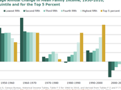 d'économie américaine graphique