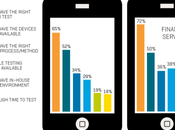 entreprises testent apps mobiles