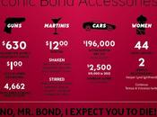 James Bond infographie