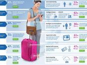 Infographie, voyage technologie