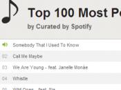 titre l'année 2012 Spotify
