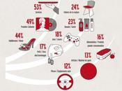 L'abécédaire 2012 l'e-commerce