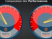 Magento Community Edition Enterprise comparaison performances