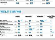 Etude comparative 2013 comptes Twitters opérateurs réseau mobile virtuel
