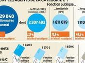 Hausse salaire pour fonctionnaires 2014 2015.