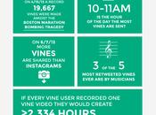 Premières données Vine