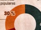 Impôts: déjà changé dans finances 2014