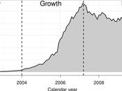 déclin Wikipédia chou gras tendance réelle