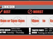 Quels sont pires meilleurs moments pour poster réseaux sociaux WebZeen