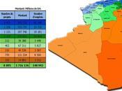 ANDI Etat récapitulatif projets déclarés Wilaya