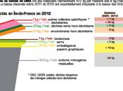Prévention déchets région Ile-de-France