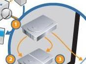 Stockage sauvegarde archivage RAID