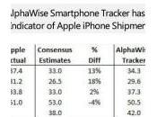 Apple millions d'iPhones vendus trimestre