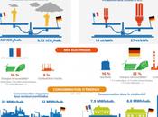 Dépendance énergétique européenne