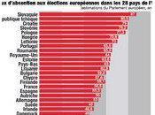 L'abstention, premier parti d'Europe