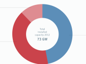 "s'oppose l'""Energiewende"" énergies renouvelables surtout, pourquoi"