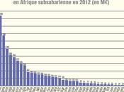 l'Afrique sauvait l'emploi français