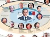 défi Sarkozy