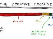 creative pro… crastinus