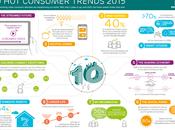 tendances technologiques pour 2015