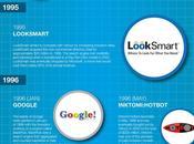 Excite, Altavista, Google… moteurs recherche