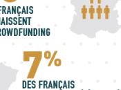 Français déjà contribué collecte crowdfunding