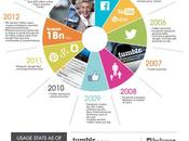 medias sociaux infographie