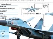 """Avions chasse """"Rafale"""": l'Inde pourrait renoncer profit Su-30 russes"""