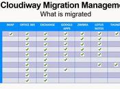 Synergie Informatique partenaire Cloudiway