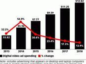 Videopath, réinvente communication entre marketeurs consommateurs
