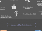 Community Manager France infographie