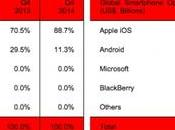 iPhone profits marché smartphones!