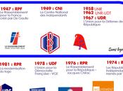 noms partis politiques Droite