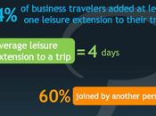 majorité voyageurs d'affaire étendent durée leur séjour