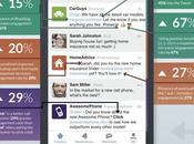 Infographie Comment répondre consommateur Twitter