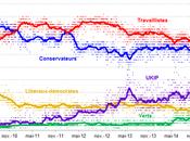 Élections législatives Royaume-Uni partis traditionnels bord crise nerfs