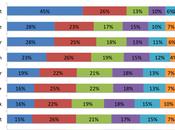 Réseaux sociaux préférences selon âges