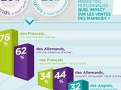 Infographie dangers d'une mauvaise personnalisation offres e-commerce